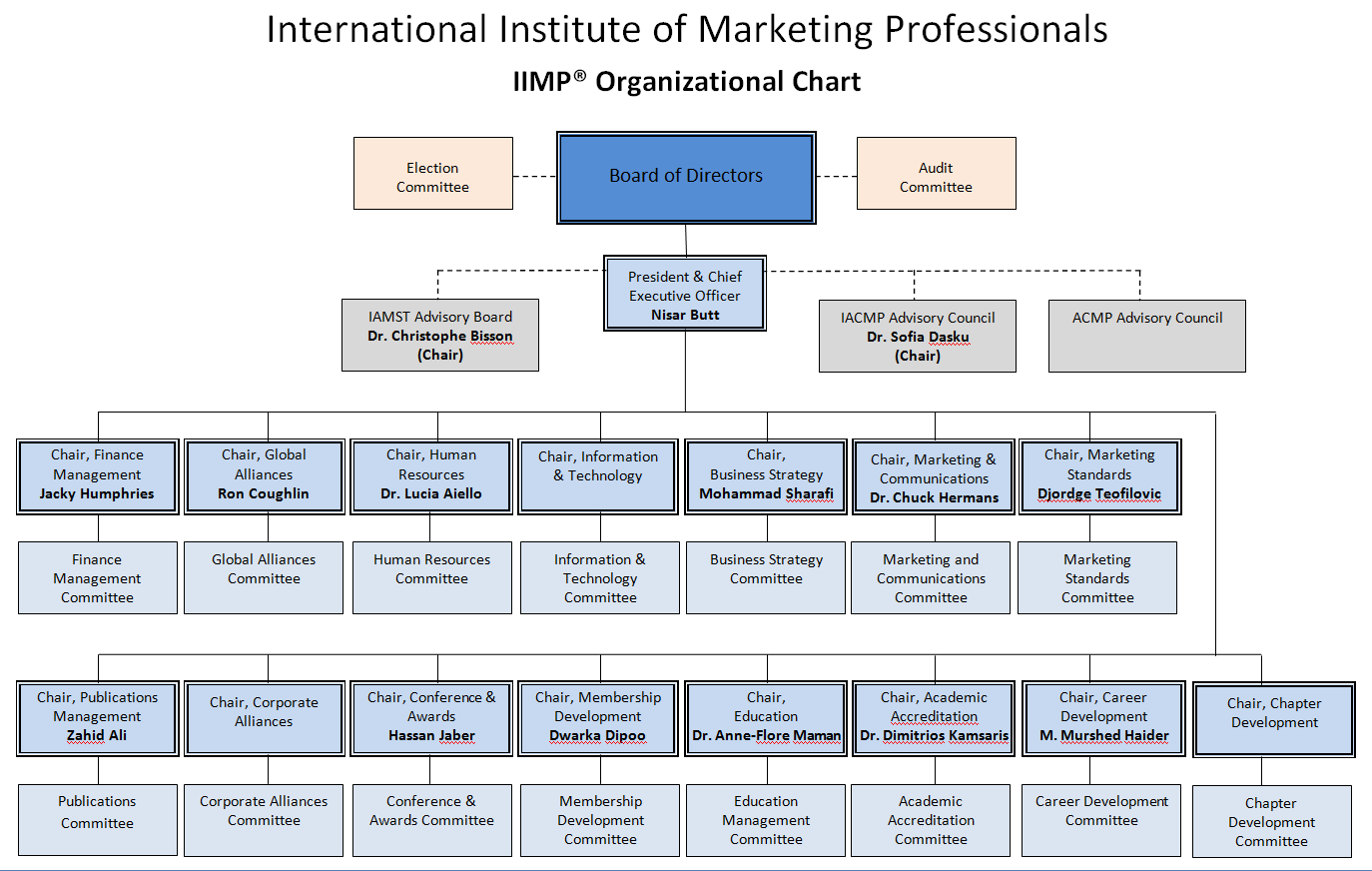 Marketing Plan of a Consulting Firm